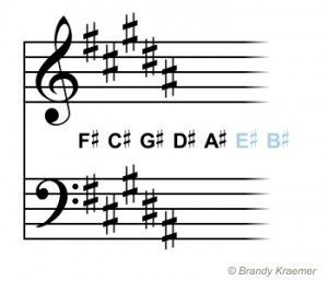 Key signature finder